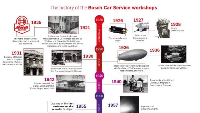 En 100 år lang historie